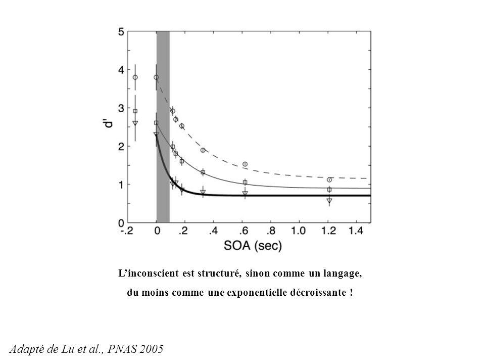 Linconscient est structuré, sinon comme un langage, du moins comme une exponentielle décroissante ! Adapté de Lu et al., PNAS 2005