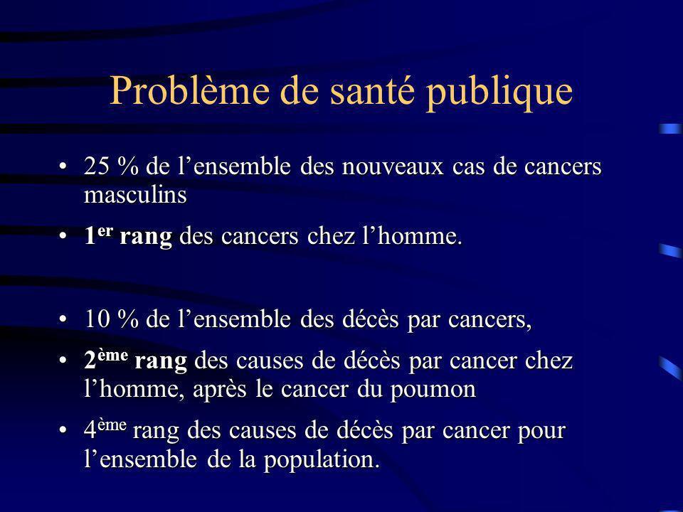 Problème de santé publique 25 % de lensemble des nouveaux cas de cancers masculins25 % de lensemble des nouveaux cas de cancers masculins 1 er rang de