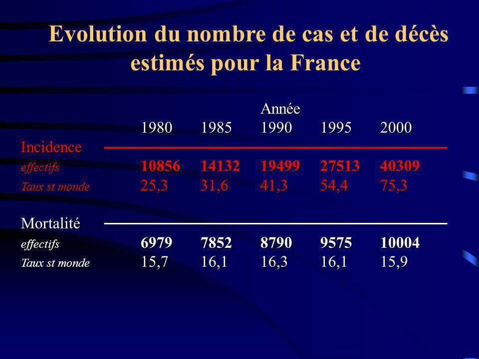 Année 19801985199019952000 Incidence effectifs 1085614132194992751340309 Taux st monde 25,331,641,354,475,3 Mortalité effectifs 697978528790957510004