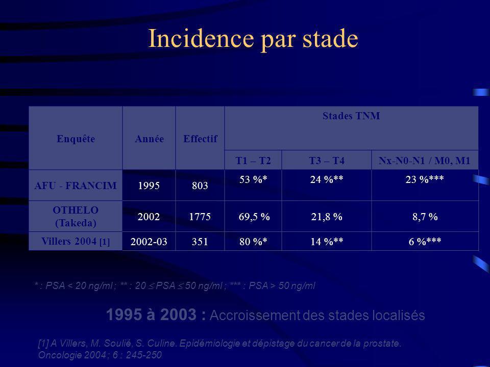 Incidence par stade 1995 à 2003 : Accroissement des stades localisés EnquêteAnnéeEffectif Stades TNM T1 – T2T3 – T4Nx-N0-N1 / M0, M1 AFU - FRANCIM1995