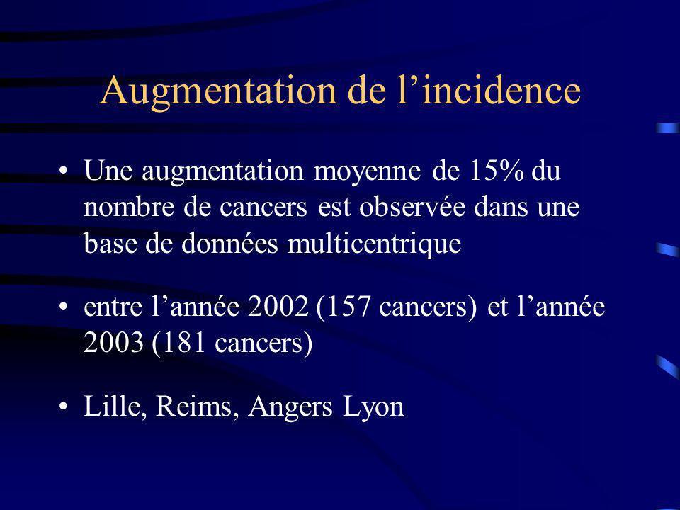 Augmentation de lincidence Une augmentation moyenne de 15% du nombre de cancers est observée dans une base de données multicentrique entre lannée 2002