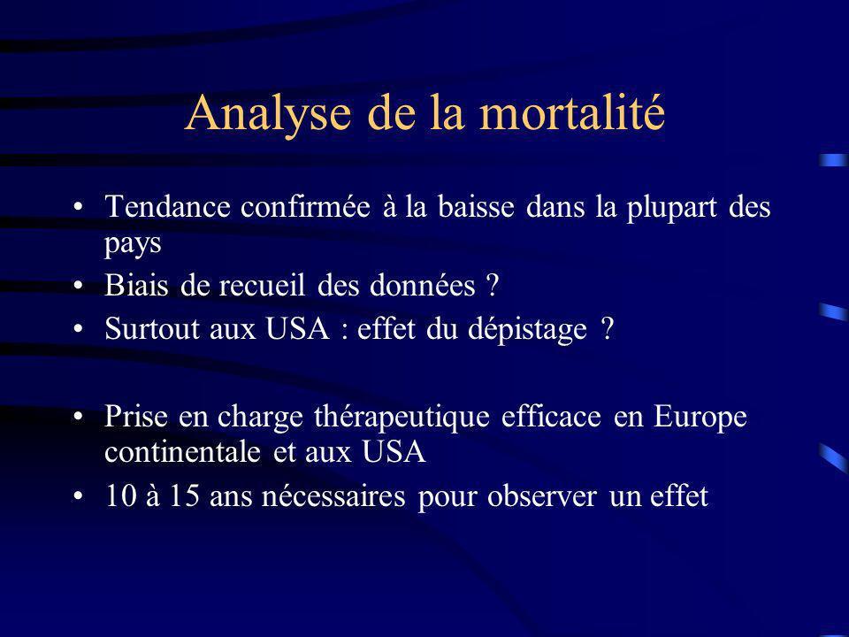 Analyse de la mortalité Tendance confirmée à la baisse dans la plupart des pays Biais de recueil des données ? Surtout aux USA : effet du dépistage ?