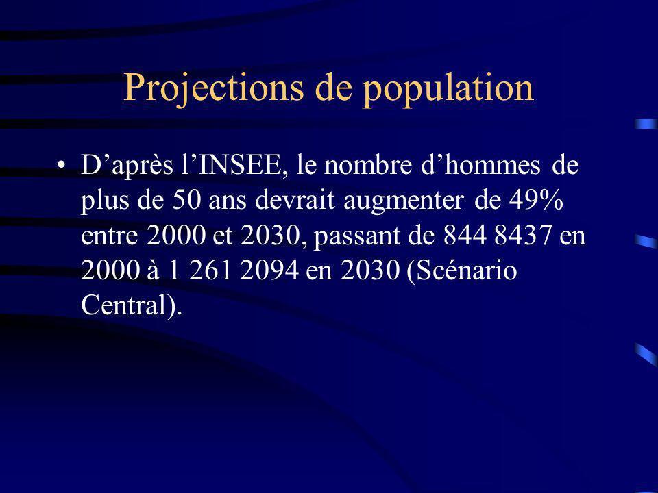 Projections de population Daprès lINSEE, le nombre dhommes de plus de 50 ans devrait augmenter de 49% entre 2000 et 2030, passant de 844 8437 en 2000