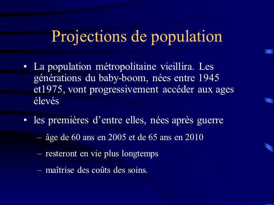 Projections de population La population métropolitaine vieillira. Les générations du baby-boom, nées entre 1945 et1975, vont progressivement accéder a