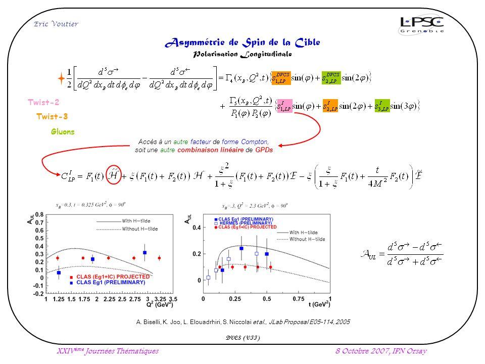 Eric Voutier XXIV ème Journées Thématiques8 Octobre 2007, IPN Orsay DVCS (VII) Asymmétrie de Spin de la Cible Polarisation Longitudinale A.