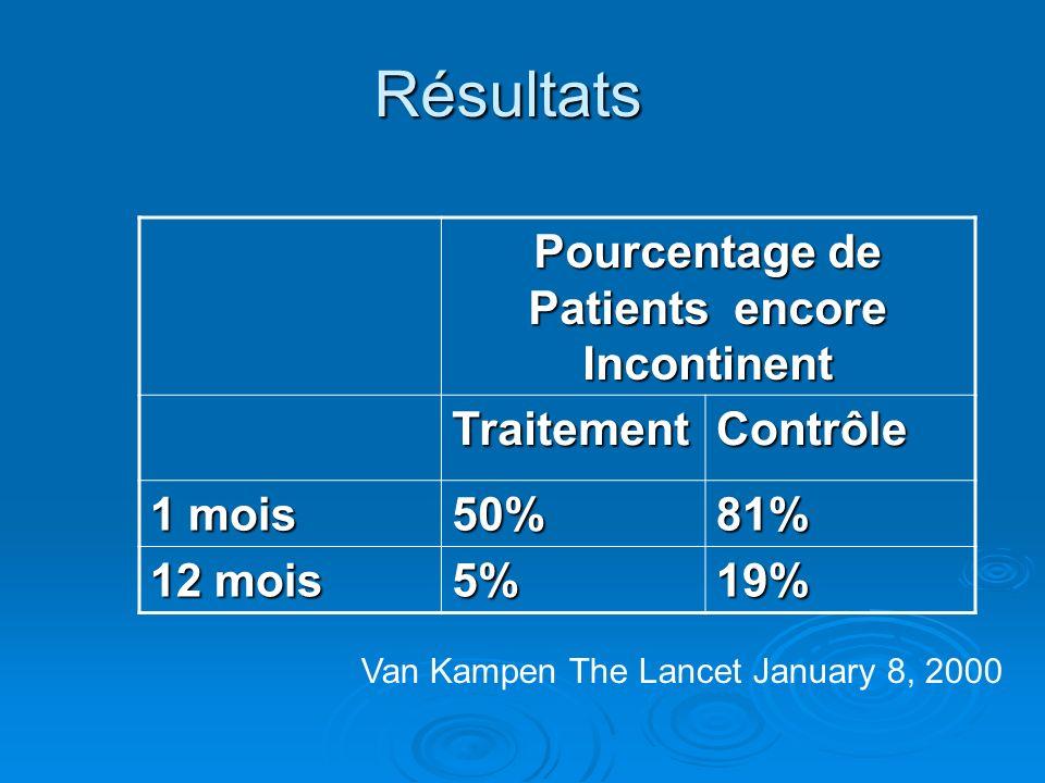 Résultats Pourcentage de Patients encore Incontinent TraitementContrôle 1 mois 50%81% 12 mois 5%19% Van Kampen The Lancet January 8, 2000