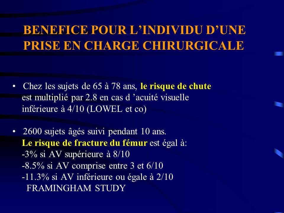 BENEFICE POUR LINDIVIDU DUNE PRISE EN CHARGE CHIRURGICALE Chez les sujets de 65 à 78 ans, le risque de chute est multiplié par 2.8 en cas d acuité vis