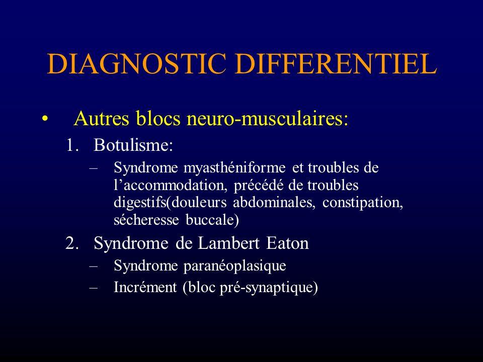 DIAGNOSTIC DIFFERENTIEL Autres blocs neuro-musculaires: 1.Botulisme: –Syndrome myasthéniforme et troubles de laccommodation, précédé de troubles diges