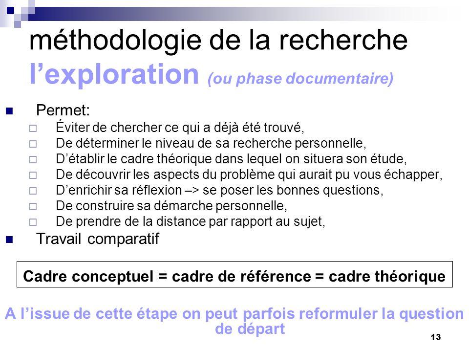 13 méthodologie de la recherche lexploration (ou phase documentaire) Permet: Éviter de chercher ce qui a déjà été trouvé, De déterminer le niveau de s