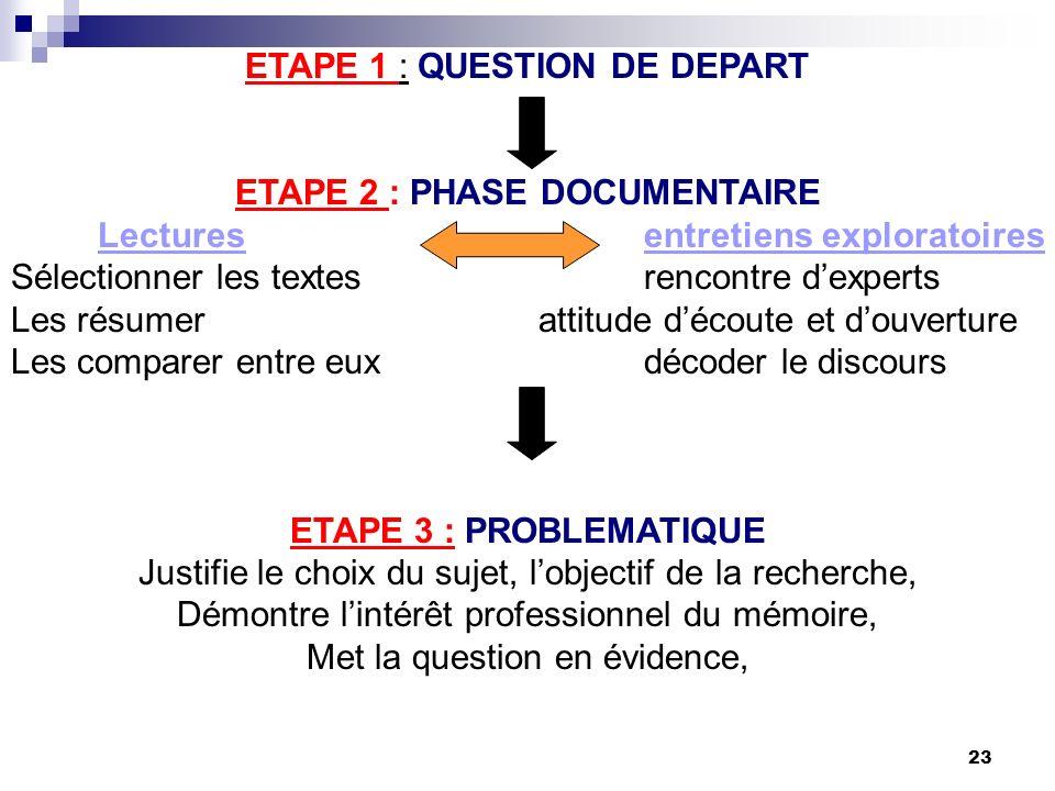 23 ETAPE 1 : QUESTION DE DEPART ETAPE 2 : PHASE DOCUMENTAIRE Lecturesentretiens exploratoires Sélectionner les textes rencontre dexperts Les résumer a