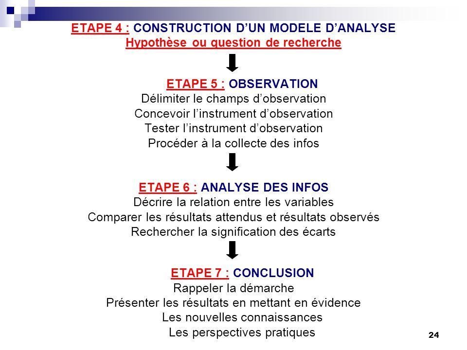 24 ETAPE 4 : CONSTRUCTION DUN MODELE DANALYSE Hypothèse ou question de recherche ETAPE 5 : OBSERVATION Délimiter le champs dobservation Concevoir lins
