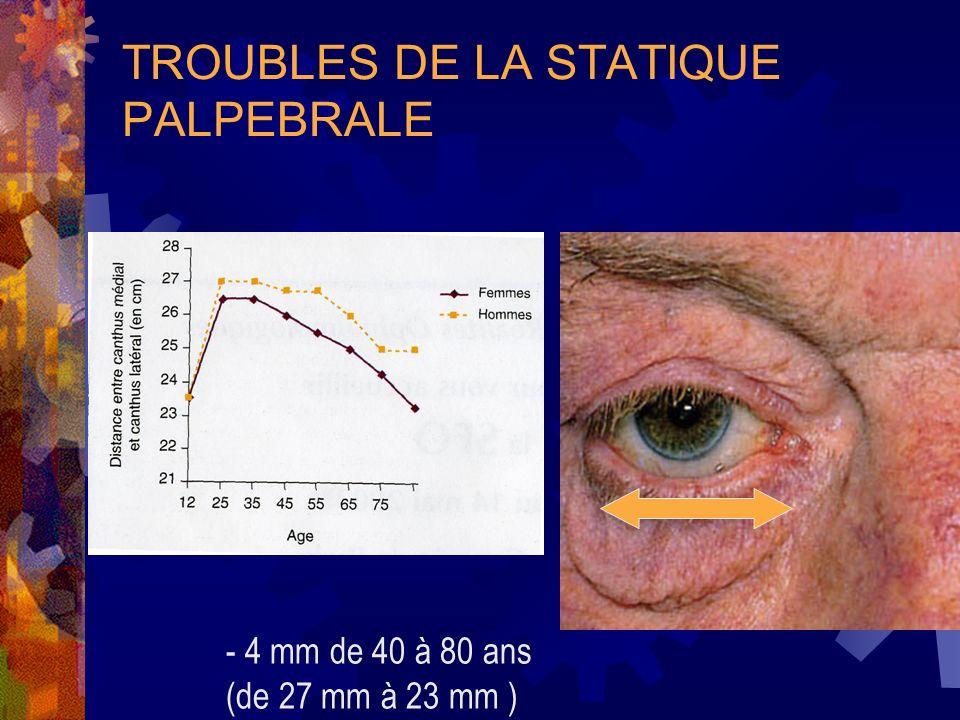 TROUBLES DE LA STATIQUE PALPEBRALE - 4 mm de 40 à 80 ans (de 27 mm à 23 mm )
