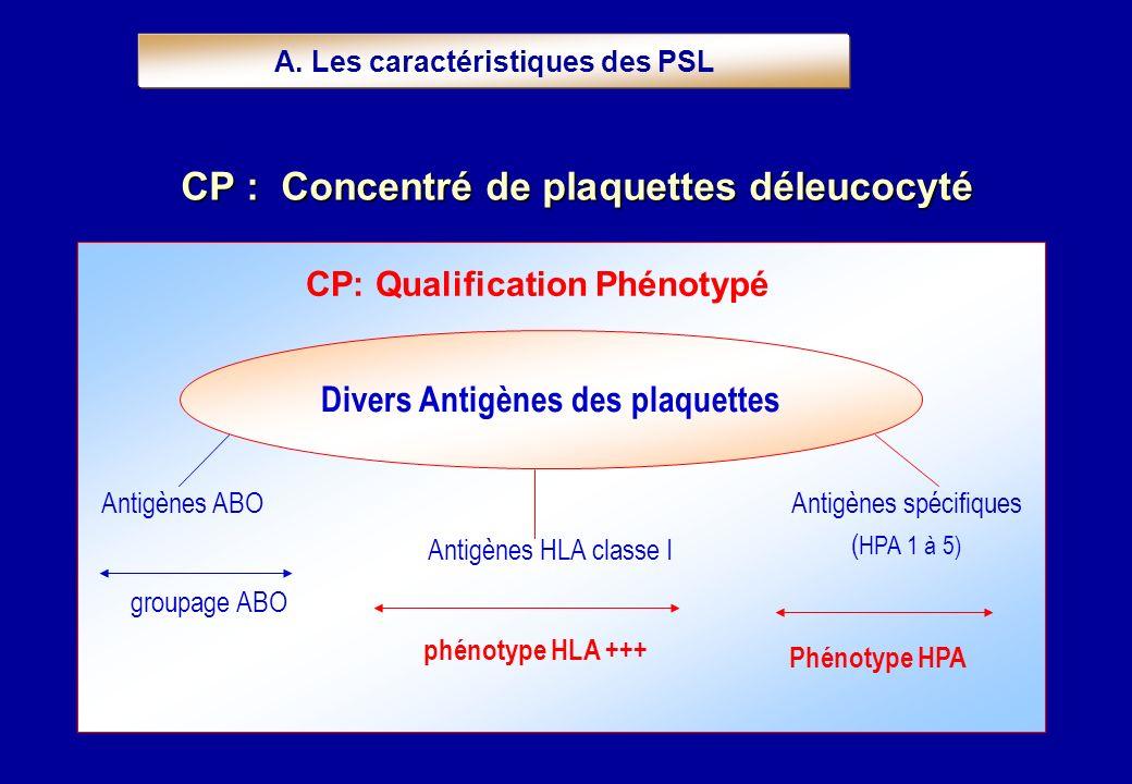 Antigènes ABO Antigènes HLA classe I Antigènes spécifiques ( HPA 1 à 5) groupage ABO phénotype HLA +++ Phénotype HPA CP: Qualification Phénotypé A. Le