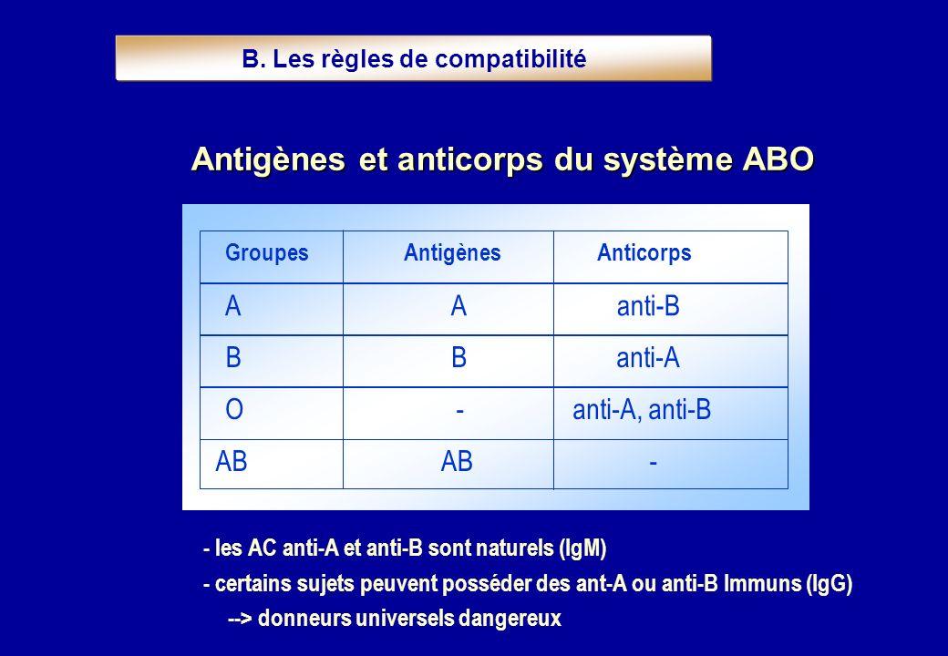 - les AC anti-A et anti-B sont naturels (IgM) - certains sujets peuvent posséder des ant-A ou anti-B Immuns (IgG) --> donneurs universels dangereux Gr