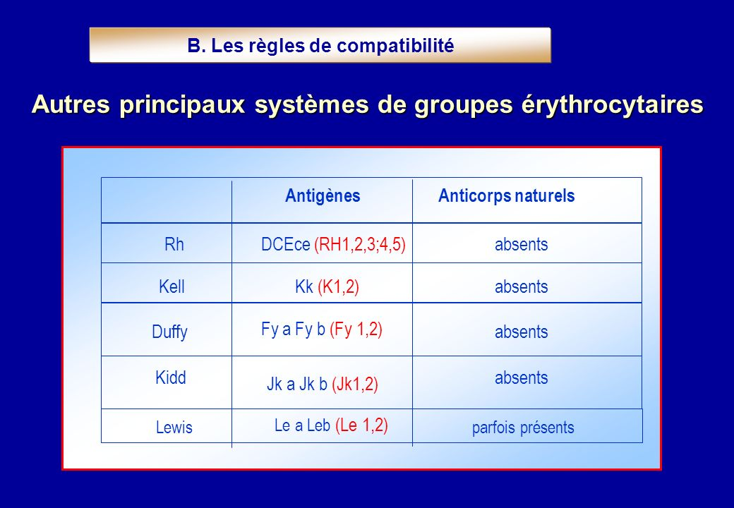 Autres principaux systèmes de groupes érythrocytaires AntigènesAnticorps naturels RhDCEce (RH1,2,3;4,5)absents KellKk (K1,2)absents Duffy Fy a Fy b (F