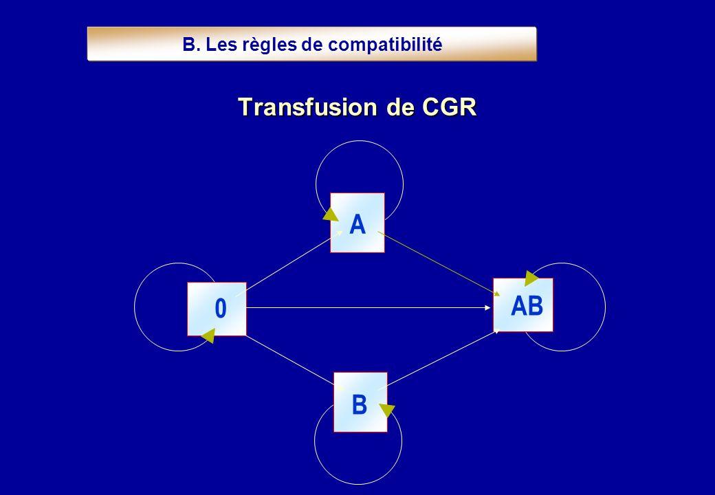 Transfusion de CGR A AB 0 B B. Les règles de compatibilité