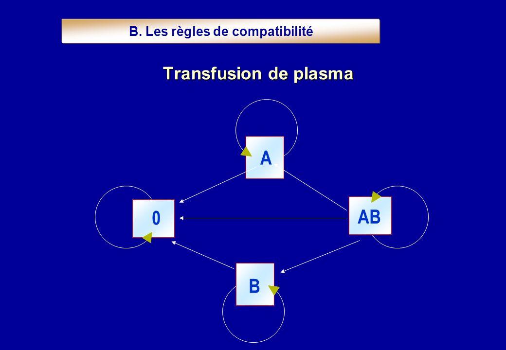 Transfusion de plasma A AB 0 B B. Les règles de compatibilité