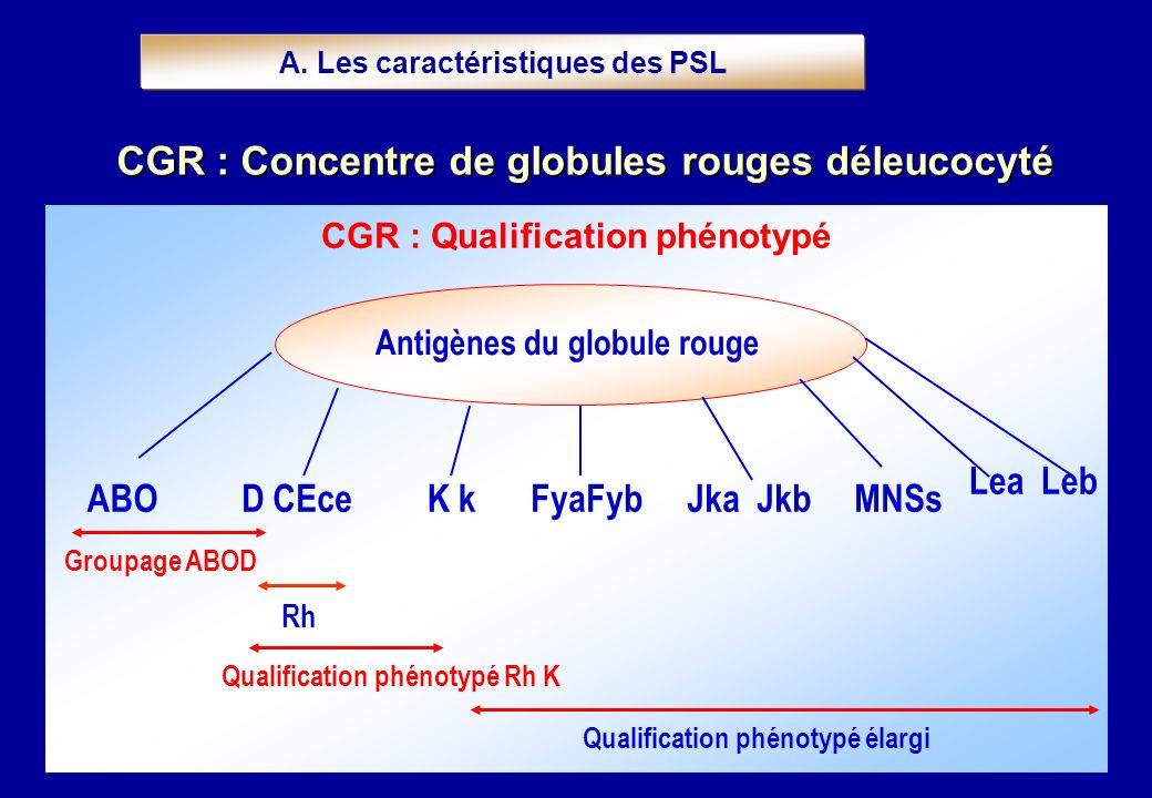 CGR : Qualification phénotypé Antigènes du globule rouge ABOD CEceK kFyaFybJka JkbMNSs Groupage ABOD Qualification phénotypé Rh K Qualification phénot