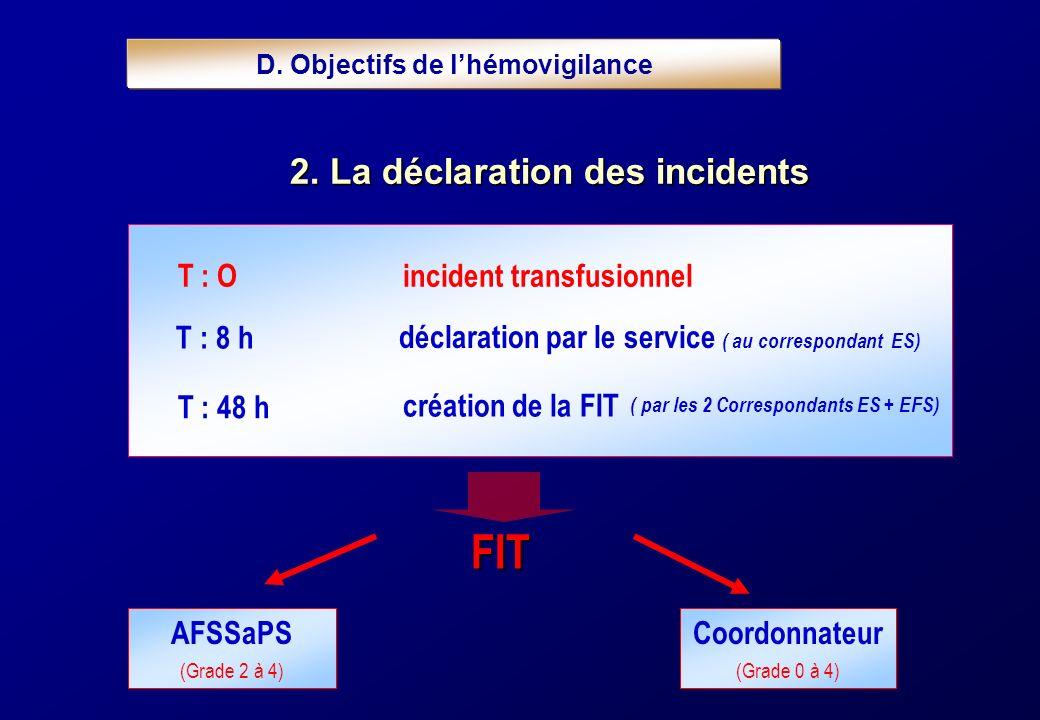 T : 8 h déclaration par le service ( au correspondant ES) T : O incident transfusionnel T : 48 h création de la FIT ( par les 2 Correspondants ES + EF