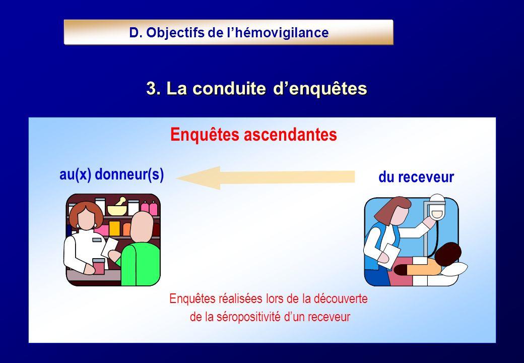 Enquêtes réalisées lors de la découverte de la séropositivité dun receveur au(x) donneur(s) du receveur Enquêtes ascendantes D. Objectifs de lhémovigi