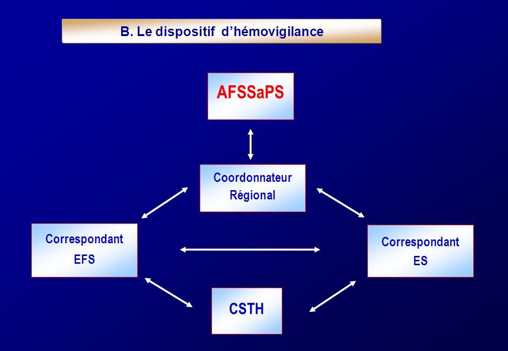 AFSSaPS B. Le dispositif dhémovigilance Coordonnateur Régional CSTH Correspondant EFS Correspondant ES