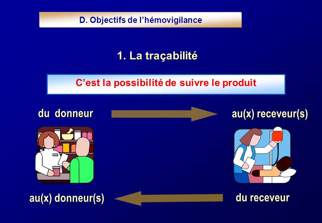 D. Objectifs de lhémovigilance Cest la possibilité de suivre le produit du donneur au(x) receveur(s) au(x) donneur(s) du receveur 1. La traçabilité