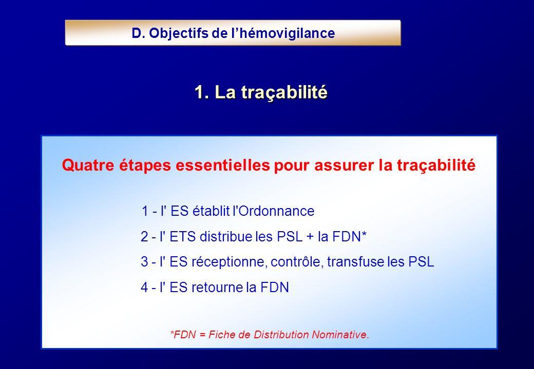 Quatre étapes essentielles pour assurer la traçabilité D. Objectifs de lhémovigilance 1. La traçabilité 1 - l' ES établit l'Ordonnance 2 - l' ETS dist