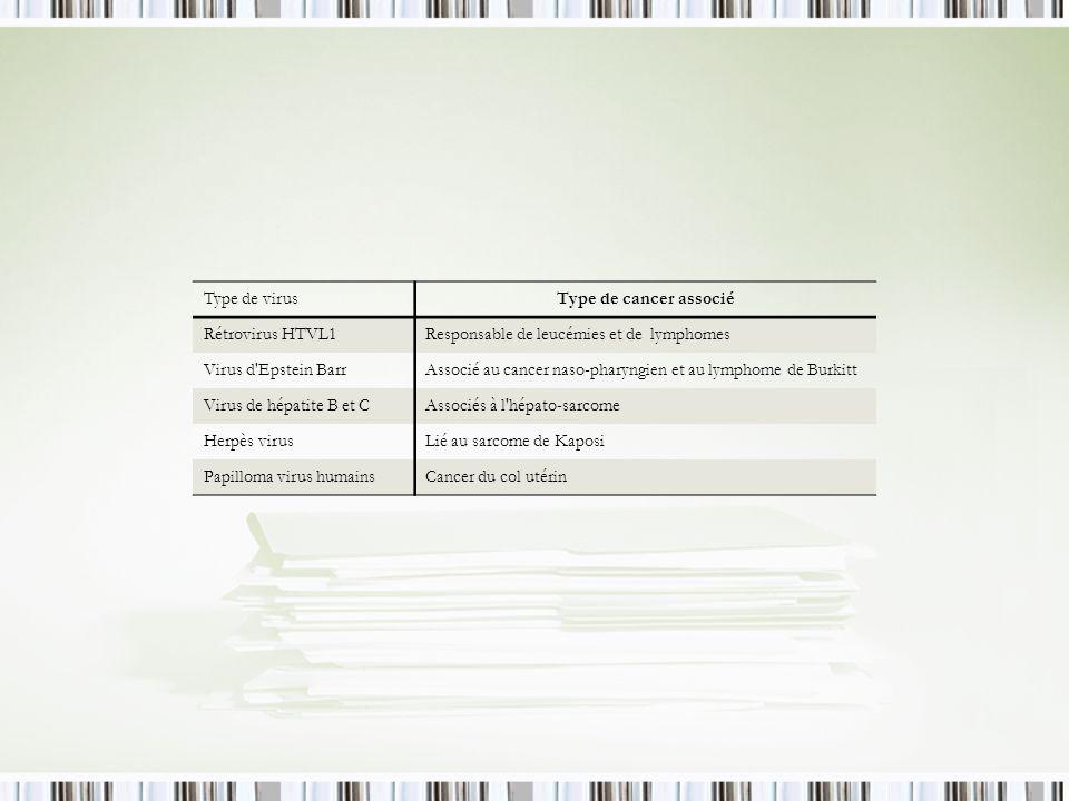 Type de virusType de cancer associé Rétrovirus HTVL1Responsable de leucémies et de lymphomes Virus d'Epstein BarrAssocié au cancer naso-pharyngien et
