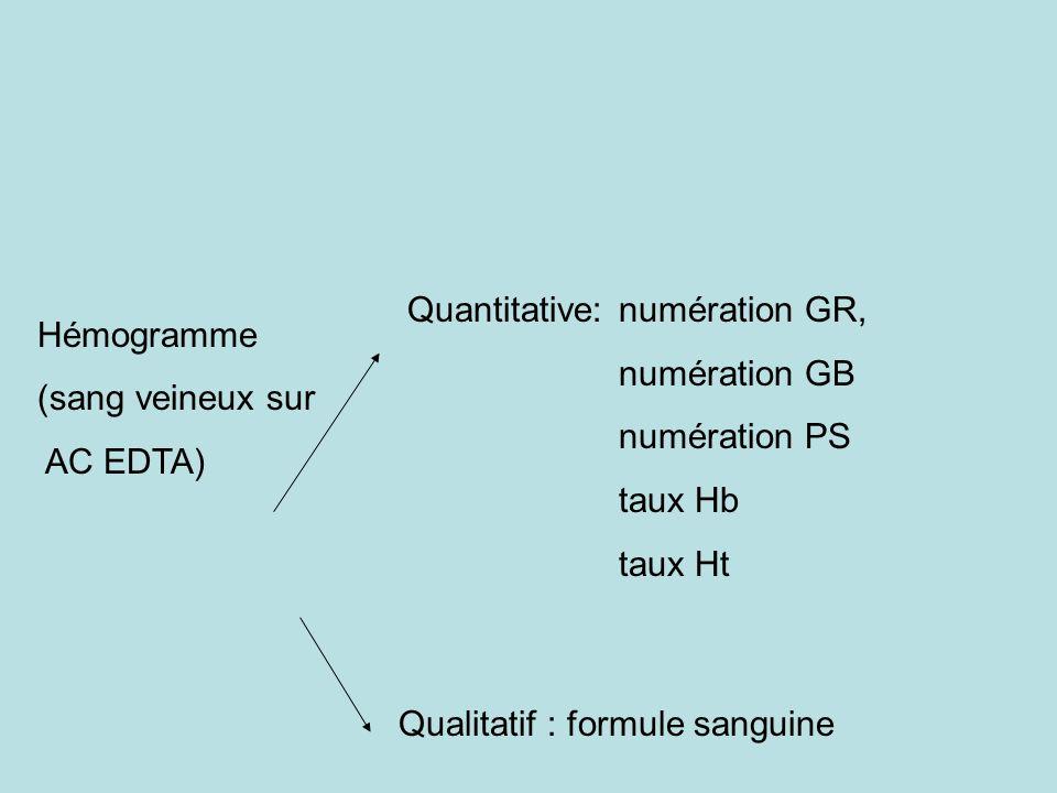 Hémogramme (sang veineux sur AC EDTA) Quantitative: numération GR, numération GB numération PS taux Hb taux Ht Qualitatif : formule sanguine
