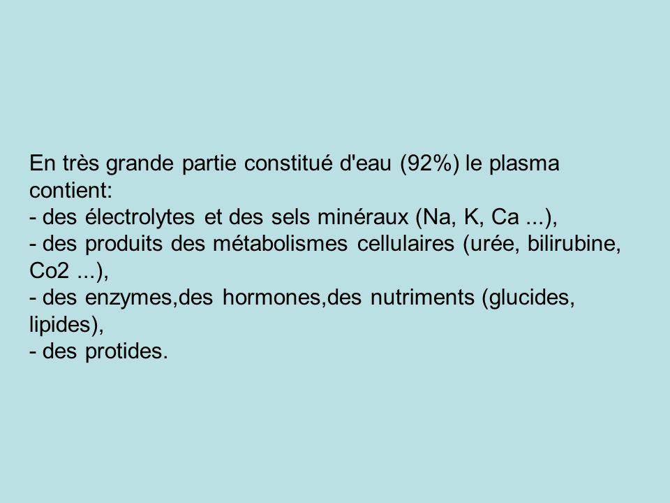 En très grande partie constitué d'eau (92%) le plasma contient: - des électrolytes et des sels minéraux (Na, K, Ca...), - des produits des métabolisme