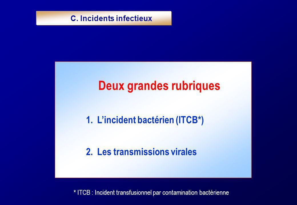 C. Incidents infectieux Deux grandes rubriques 1. Lincident bactérien (ITCB*) 2. Les transmissions virales * ITCB : Incident transfusionnel par contam