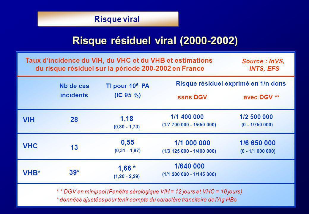 Risque résiduel viral (2000-2002) Nb de cas incidents VIH 1,18 (0,80 - 1,73) 1/1 400 000 1/2 500 000 (1/7 700 000 - 1/550 000) (0 - 1/750 000) VHB* 1,
