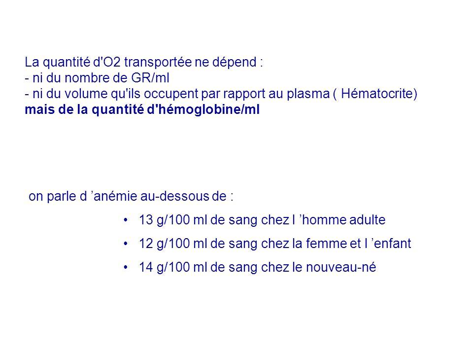 La quantité d'O2 transportée ne dépend : - ni du nombre de GR/ml - ni du volume qu'ils occupent par rapport au plasma ( Hématocrite) mais de la quanti