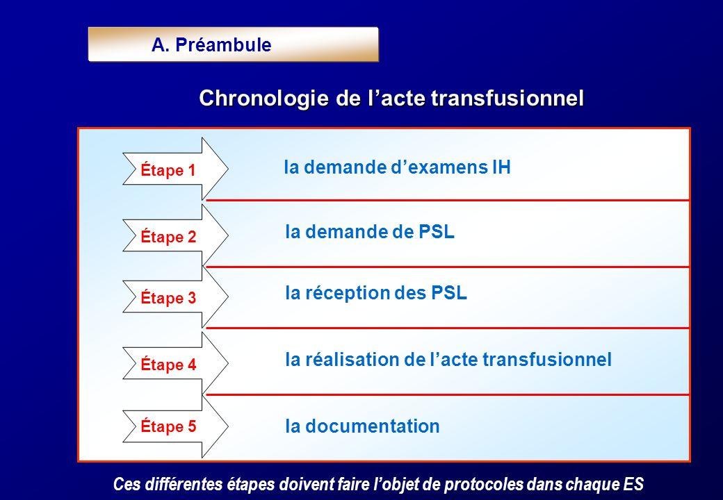 B.les étapes successives de la transfusion Toute demande dexamens IH inclut : 1.