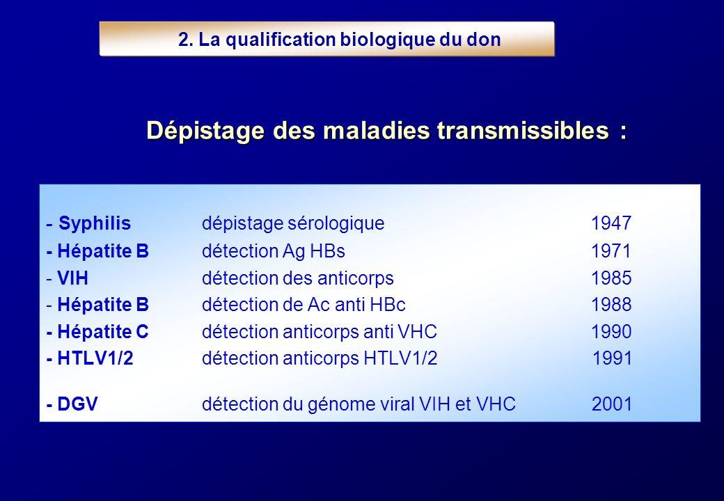 2. La qualification biologique du don - Syphilisdépistage sérologique1947 - Hépatite Bdétection Ag HBs 1971 - VIHdétection des anticorps1985 - Hépatit