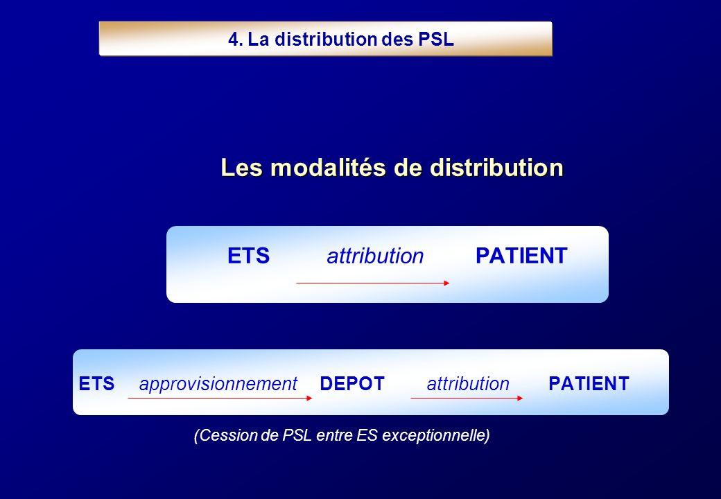 4. La distribution des PSL Les modalités de distribution ETSattributionPATIENT ETS approvisionnement DEPOTattribution PATIENT (Cession de PSL entre ES