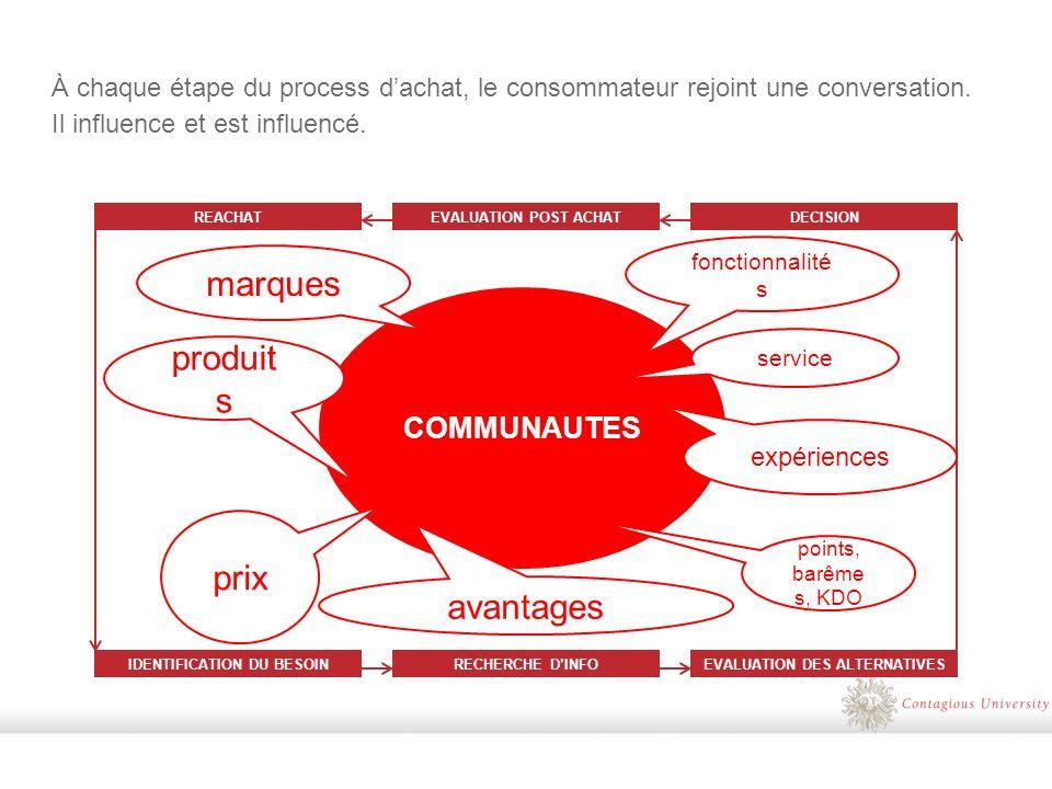 À chaque étape du process dachat, le consommateur rejoint une conversation.