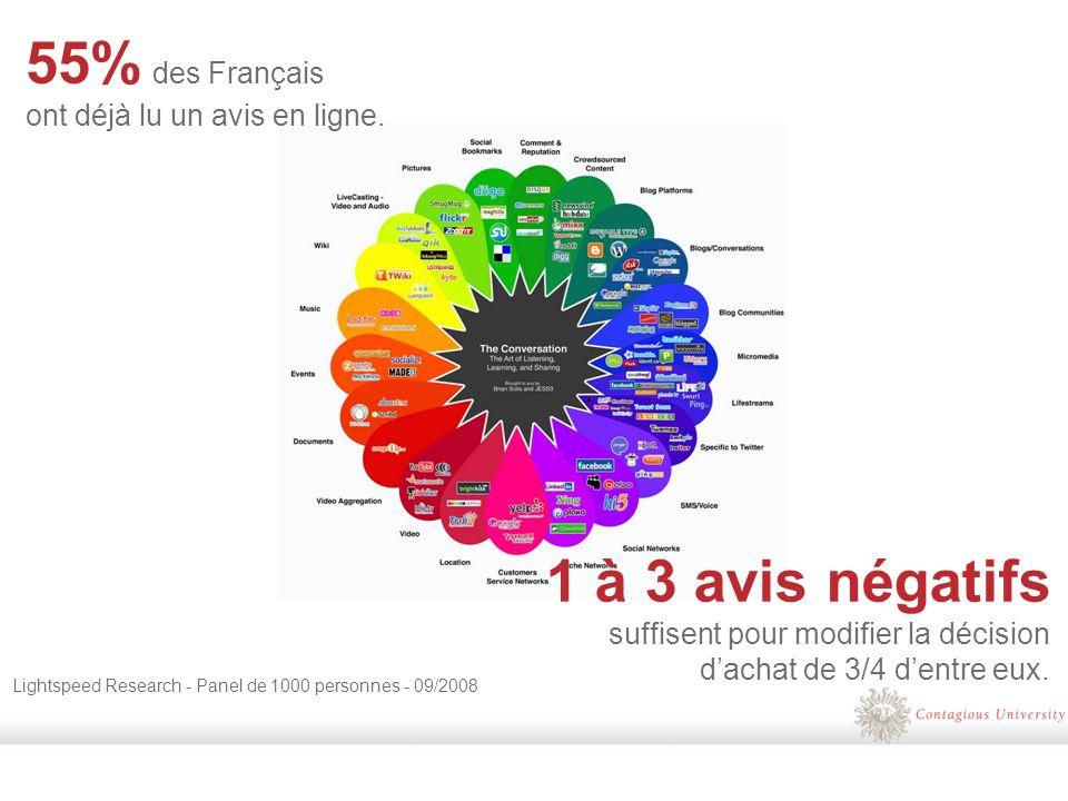 55% des Français ont déjà lu un avis en ligne.