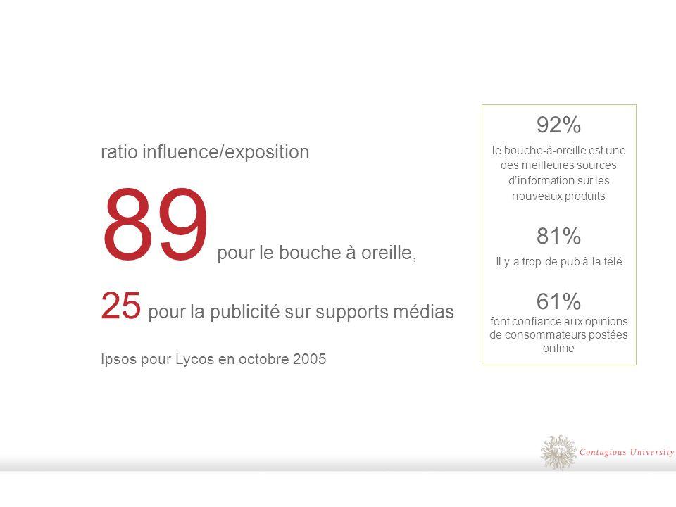 ratio influence/exposition 89 pour le bouche à oreille, 25 pour la publicité sur supports médias Ipsos pour Lycos en octobre 2005 92% le bouche-à-oreille est une des meilleures sources dinformation sur les nouveaux produits 81% Il y a trop de pub à la télé 61% font confiance aux opinions de consommateurs postées online