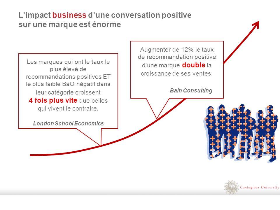 Augmenter de 12% le taux de recommandation positive dune marque double la croissance de ses ventes.