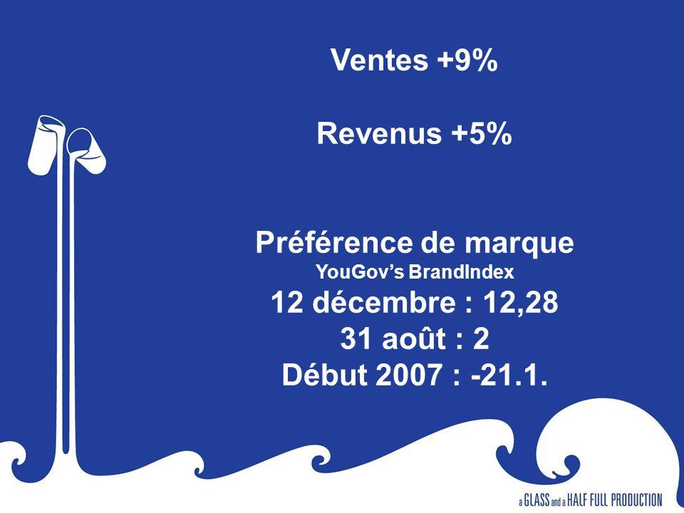Ventes +9% Revenus +5% Préférence de marque YouGovs BrandIndex 12 décembre : 12,28 31 août : 2 Début 2007 : -21.1.