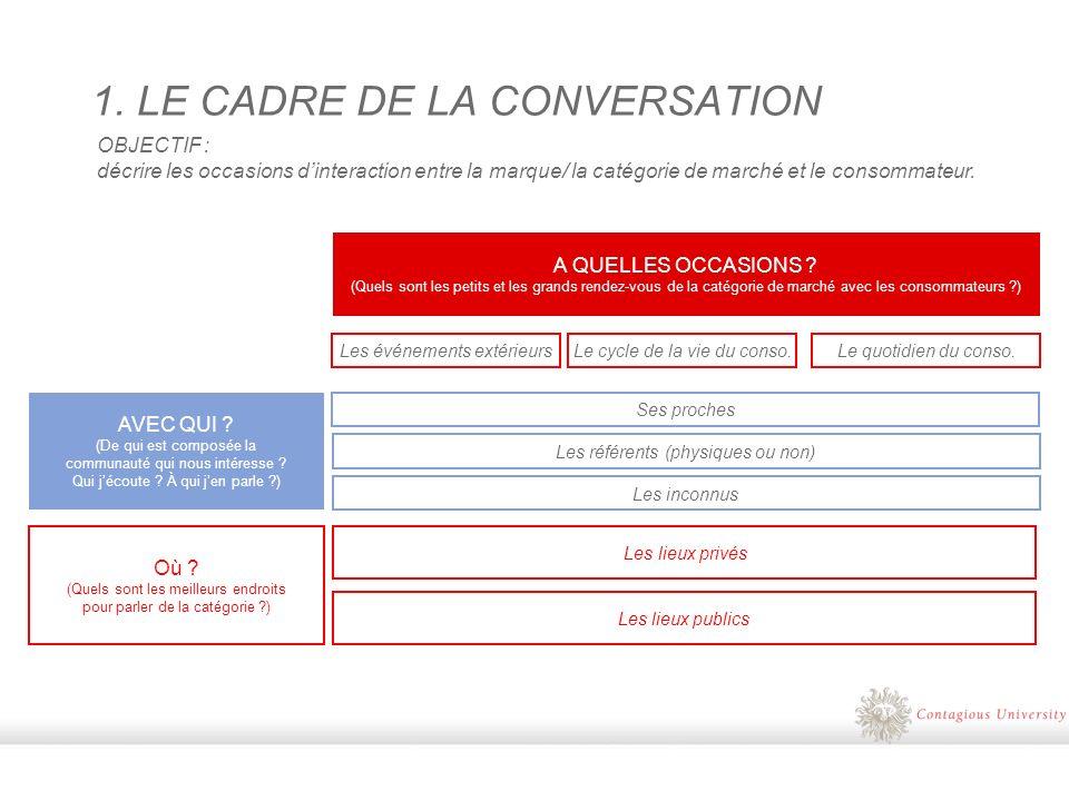 1. LE CADRE DE LA CONVERSATION OBJECTIF : décrire les occasions dinteraction entre la marque/ la catégorie de marché et le consommateur. AVEC QUI ? (D