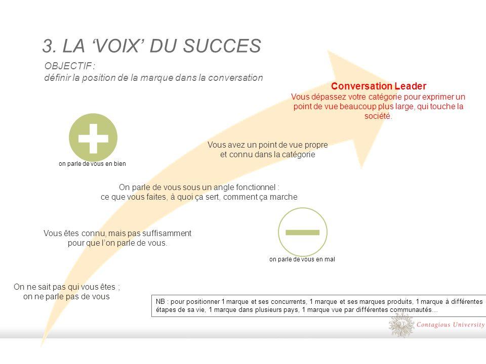 + 3. LA VOIX DU SUCCES On parle de vous sous un angle fonctionnel : ce que vous faites, à quoi ça sert, comment ça marche Vous avez un point de vue pr