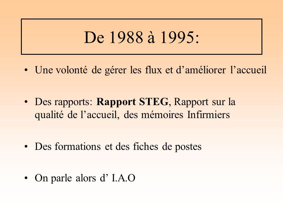 De 1988 à 1995: Une volonté de gérer les flux et daméliorer laccueil Des rapports: Rapport STEG, Rapport sur la qualité de laccueil, des mémoires Infi