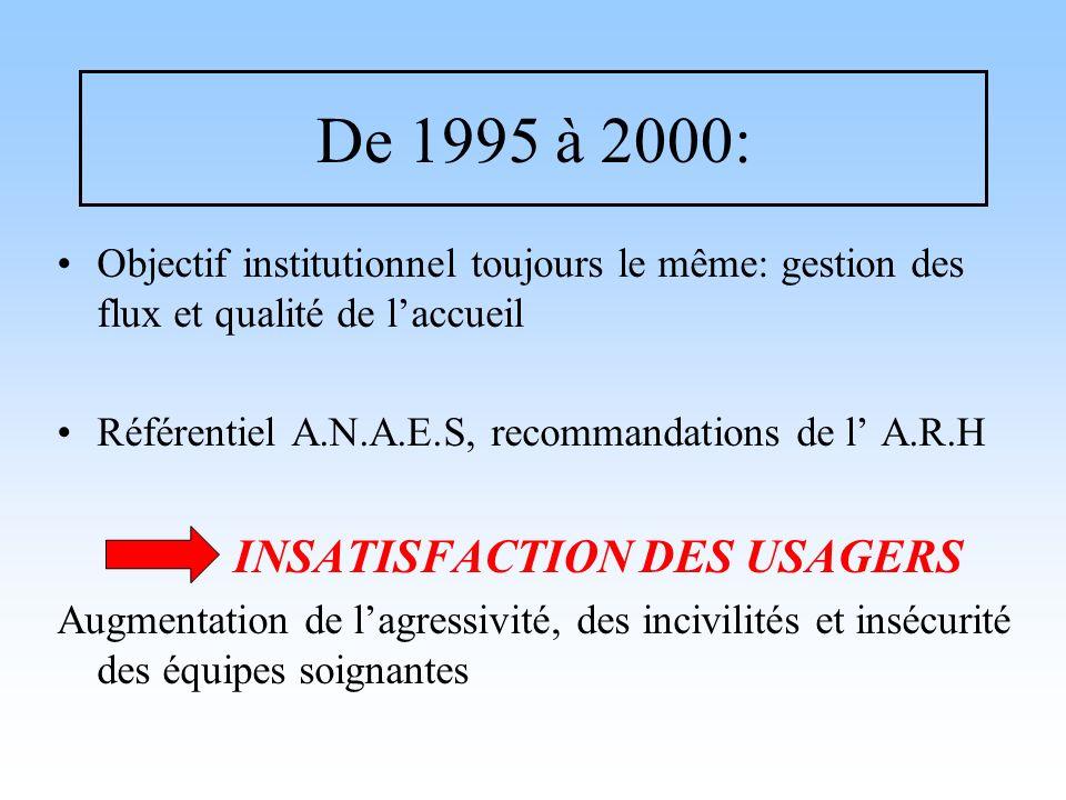 De 1995 à 2000: Objectif institutionnel toujours le même: gestion des flux et qualité de laccueil Référentiel A.N.A.E.S, recommandations de l A.R.H IN