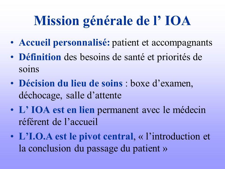 Mission générale de l IOA Accueil personnalisé: patient et accompagnants Définition des besoins de santé et priorités de soins Décision du lieu de soi