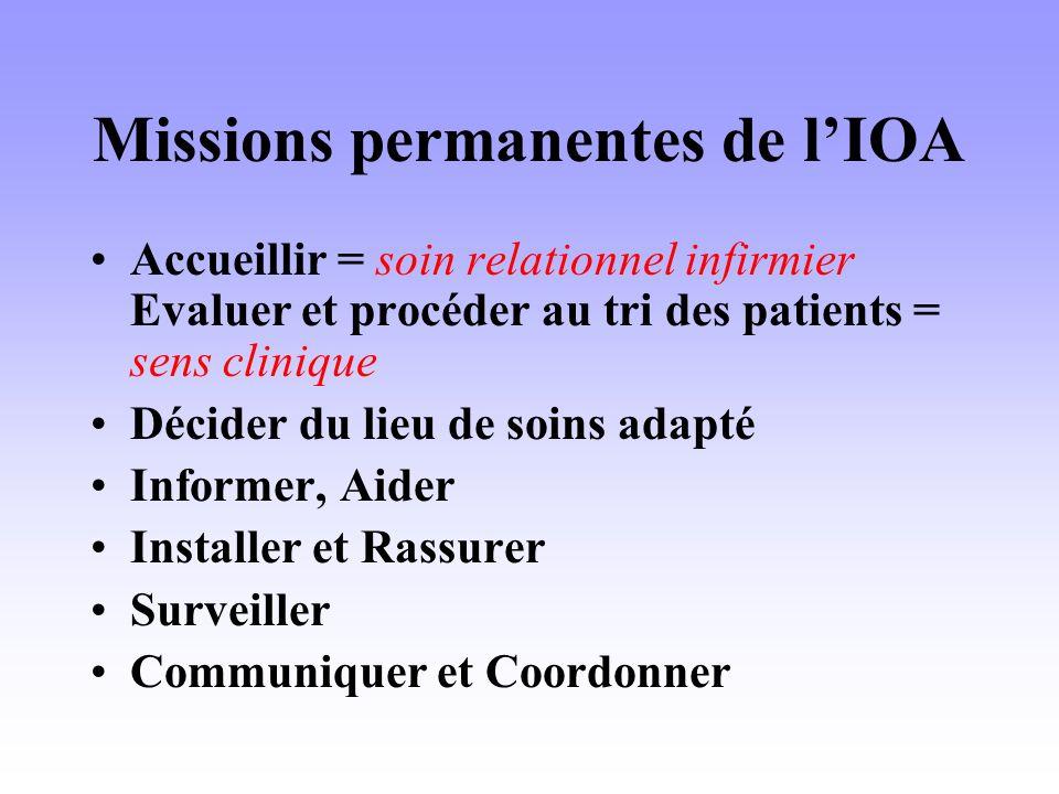 Missions permanentes de lIOA Accueillir = soin relationnel infirmier Evaluer et procéder au tri des patients = sens clinique Décider du lieu de soins