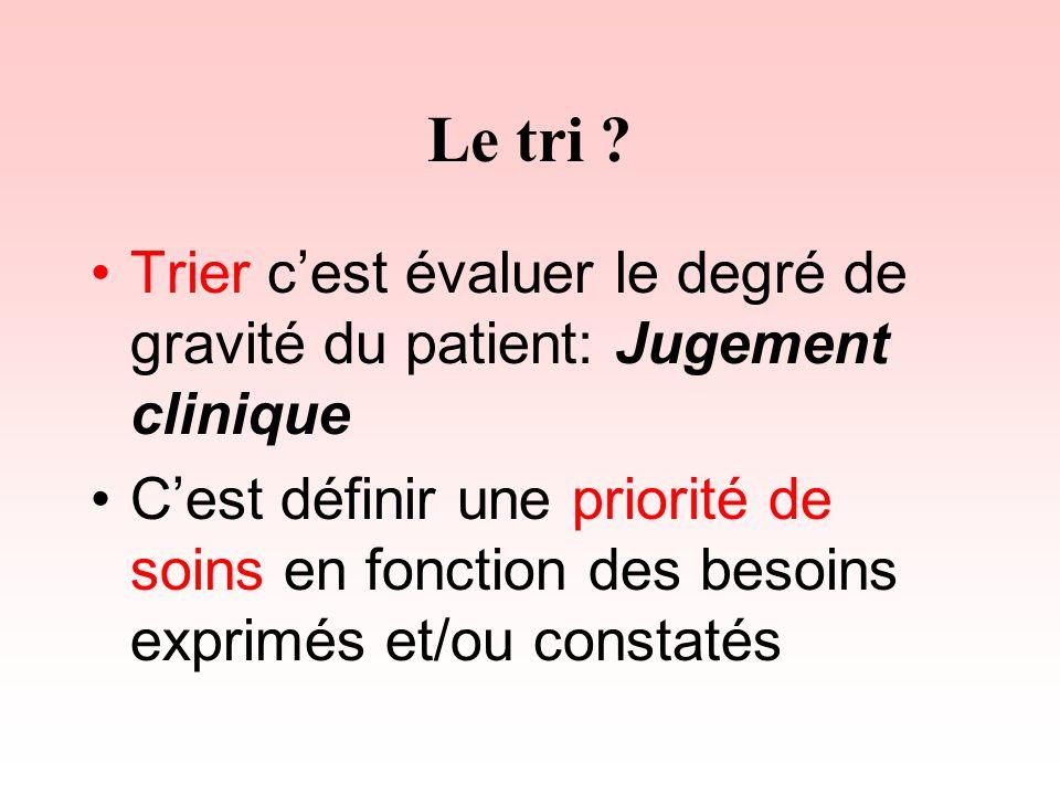 Le tri ? Trier cest évaluer le degré de gravité du patient: Jugement clinique Cest définir une priorité de soins en fonction des besoins exprimés et/o