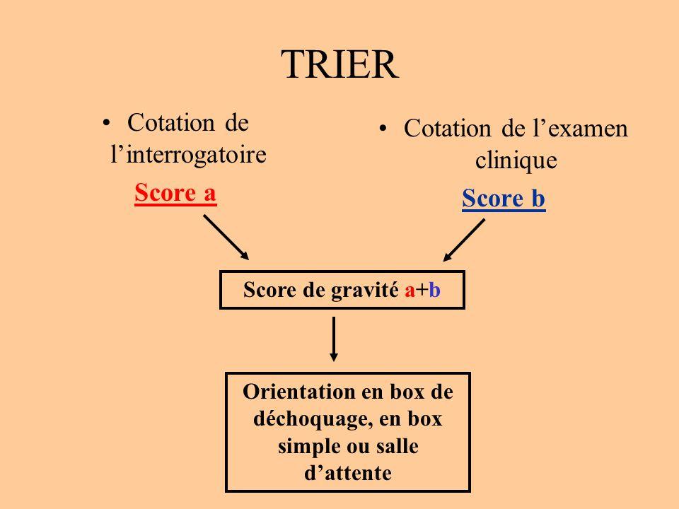 TRIER Cotation de linterrogatoire Score a Cotation de lexamen clinique Score b Score de gravité a+b Orientation en box de déchoquage, en box simple ou