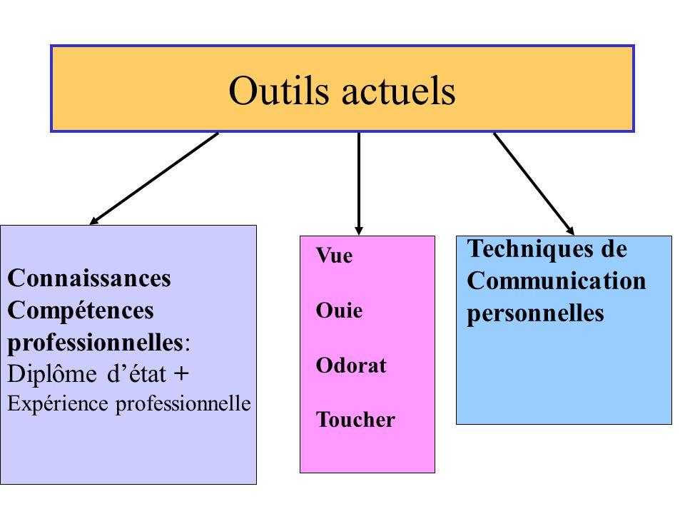 Outils actuels Connaissances Compétences professionnelles: Diplôme détat + Expérience professionnelle Vue Ouie Odorat Toucher Techniques de Communicat
